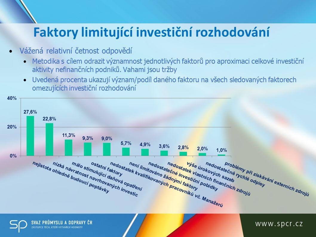 Faktory limitující investiční rozhodování Vážená relativní četnost odpovědí Metodika s cílem odrazit významnost jednotlivých faktorů pro aproximaci celkové investiční aktivity nefinančních podniků.