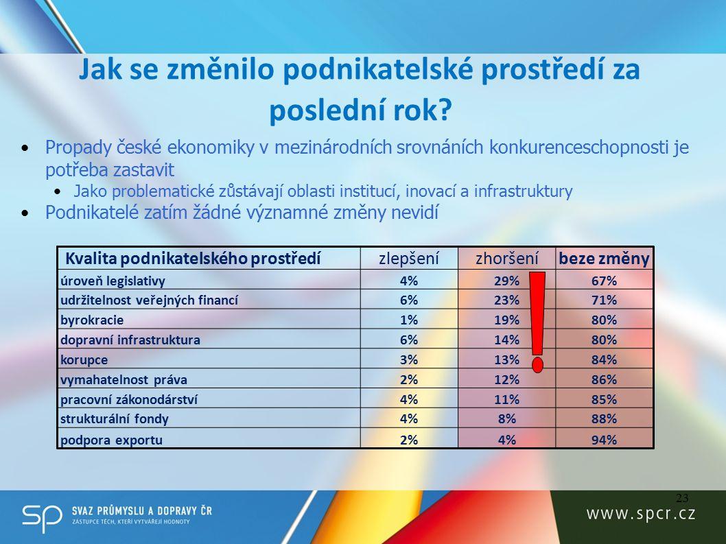 23 Kvalita podnikatelského prostředízlepšenízhoršeníbeze změny úroveň legislativy4%29%67% udržitelnost veřejných financí6%23%71% byrokracie1%19%80% dopravní infrastruktura6%14%80% korupce3%13%84% vymahatelnost práva2%12%86% pracovní zákonodárství4%11%85% strukturální fondy4%8%88% podpora exportu2%4%94% Jak se změnilo podnikatelské prostředí za poslední rok.