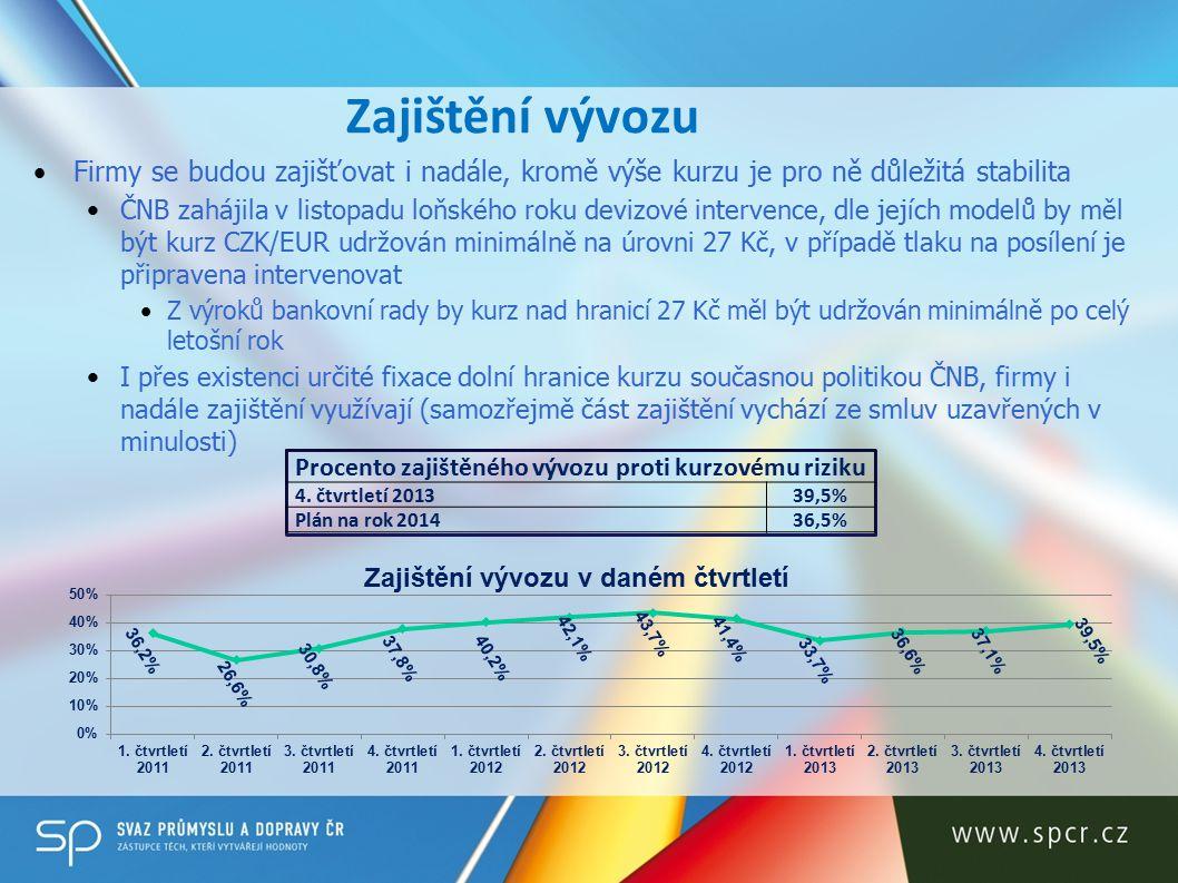 Zajištění vývozu Firmy se budou zajišťovat i nadále, kromě výše kurzu je pro ně důležitá stabilita ČNB zahájila v listopadu loňského roku devizové intervence, dle jejích modelů by měl být kurz CZK/EUR udržován minimálně na úrovni 27 Kč, v případě tlaku na posílení je připravena intervenovat Z výroků bankovní rady by kurz nad hranicí 27 Kč měl být udržován minimálně po celý letošní rok I přes existenci určité fixace dolní hranice kurzu současnou politikou ČNB, firmy i nadále zajištění využívají (samozřejmě část zajištění vychází ze smluv uzavřených v minulosti) Procento zajištěného vývozu proti kurzovému riziku 4.