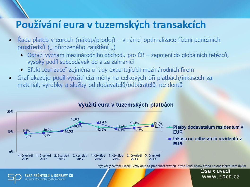 """Používání eura v tuzemských transakcích Řada plateb v eurech (nákup/prodej) – v rámci optimalizace řízení peněžních prostředků ("""" přirozeného zajištění """") Odráží význam mezinárodního obchodu pro ČR – zapojení do globálních řetězců, vysoký podíl subdodávek do a ze zahraničí Efekt """"eurizace zejména u řady exportujících mezinárodních firem Graf ukazuje podíl využití cizí měny na celkových při platbách/inkasech za materiál, výrobky a služby od dodavatelů/odběratelů rezidentů Osa x uvádí Výsledky šetření ukazují vždy data za předchozí čtvrtletí, proto končí časová řada na ose x čtvrtletím třetím"""