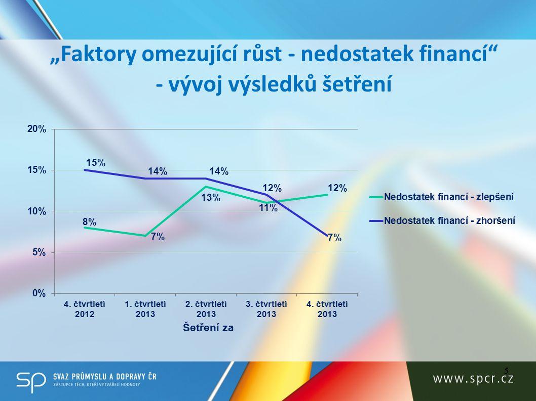 """5 """"Faktory omezující růst - nedostatek financí - vývoj výsledků šetření Šetření za"""