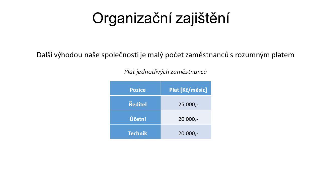 Organizační zajištění PozicePlat [Kč/měsíc] Ředitel25 000,- Účetní20 000,- Technik20 000,- Další výhodou naše společnosti je malý počet zaměstnanců s rozumným platem Plat jednotlivých zaměstnanců