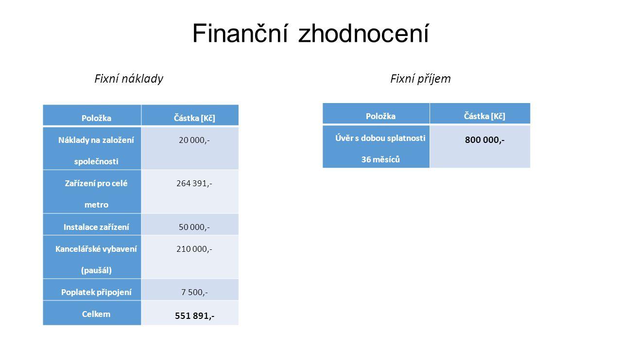 Finanční zhodnocení PoložkaČástka [Kč] Náklady na založení společnosti 20 000,- Zařízení pro celé metro 264 391,- Instalace zařízení50 000,- Kancelářské vybavení (paušál) 210 000,- Poplatek připojení7 500,- Celkem 551 891,- Fixní náklady Fixní příjem PoložkaČástka [Kč] Úvěr s dobou splatnosti 36 měsíců 800 000,-