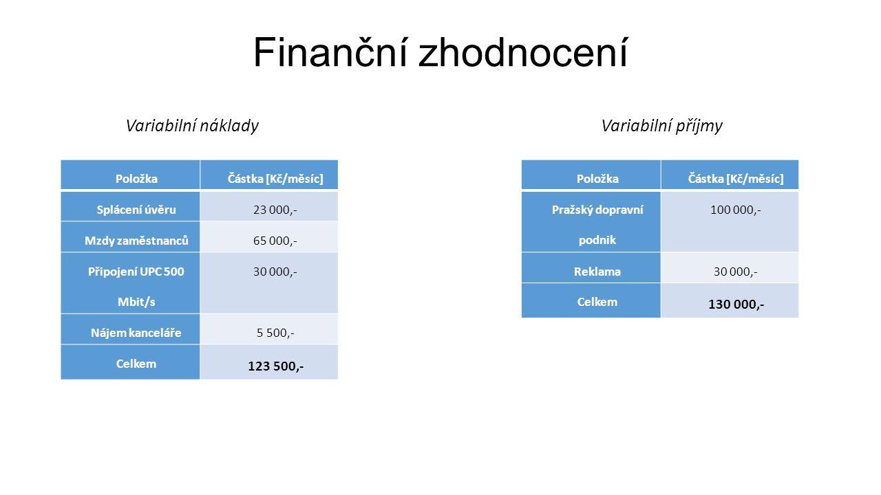 Finanční zhodnocení PoložkaČástka [Kč/měsíc] Splácení úvěru23 000,- Mzdy zaměstnanců65 000,- Připojení UPC 500 Mbit/s 30 000,- Nájem kanceláře5 500,- Celkem 123 500,- Variabilní náklady Variabilní příjmy PoložkaČástka [Kč/měsíc] Pražský dopravní podnik 100 000,- Reklama30 000,- Celkem 130 000,-