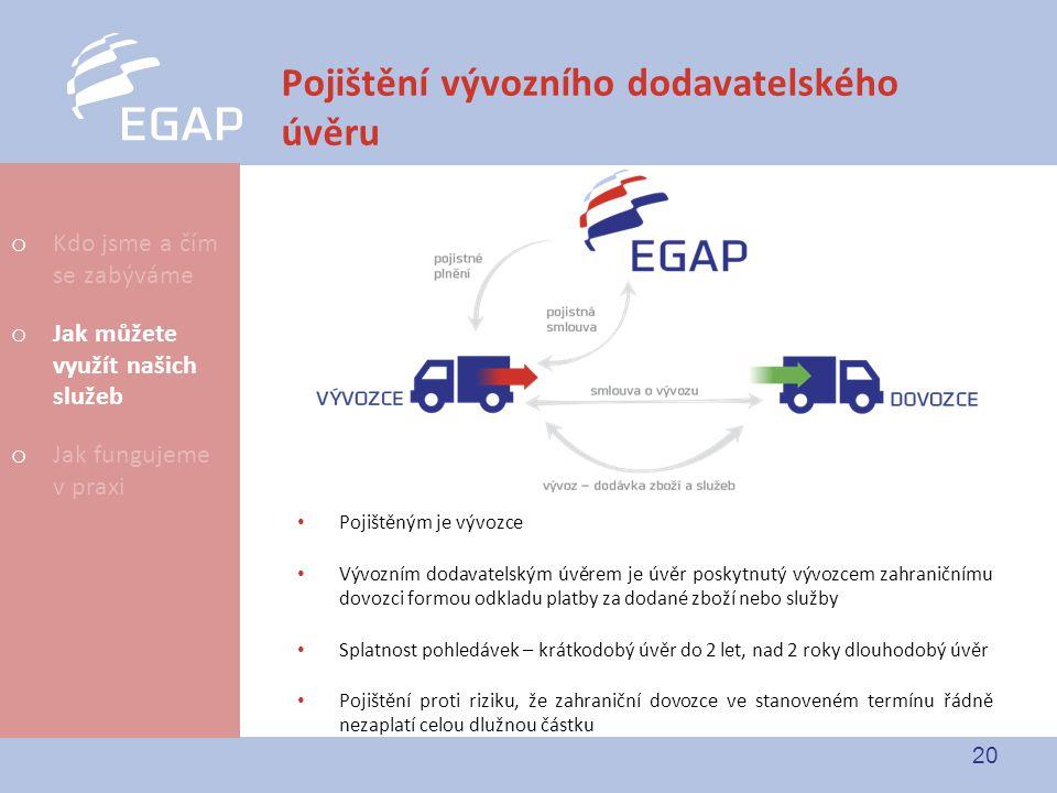 20 Pojištění vývozního dodavatelského úvěru Pojištěným je vývozce Vývozním dodavatelským úvěrem je úvěr poskytnutý vývozcem zahraničnímu dovozci formo