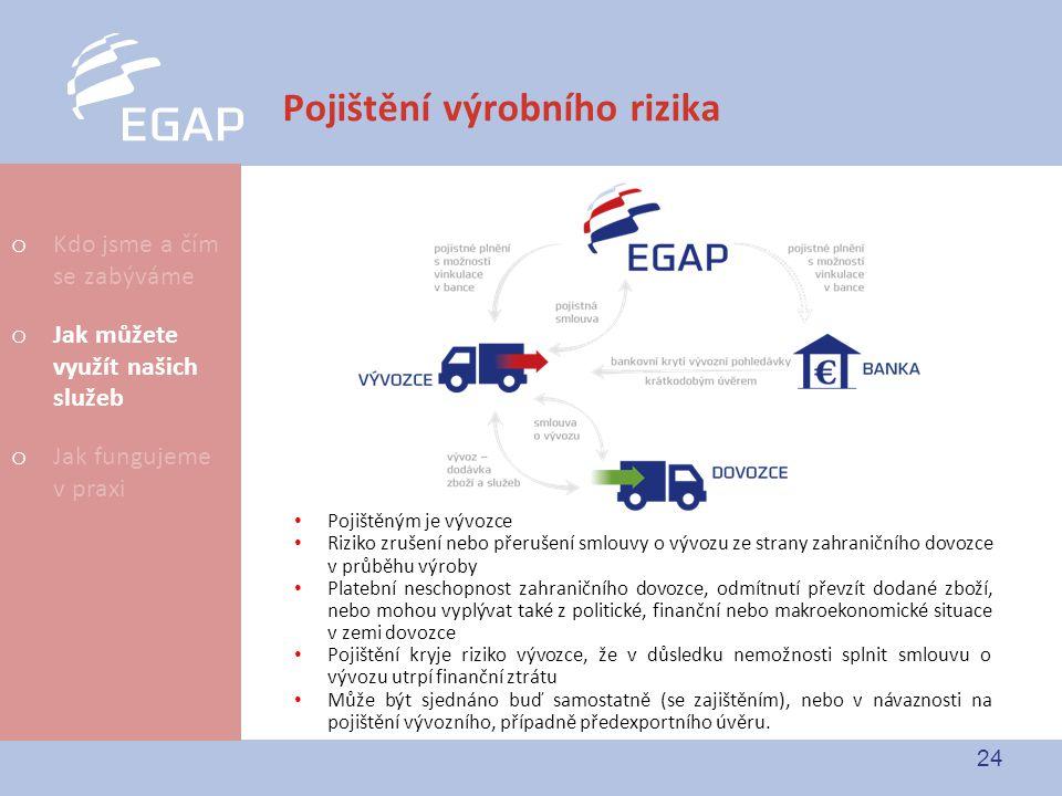 24 Pojištění výrobního rizika Pojištěným je vývozce Riziko zrušení nebo přerušení smlouvy o vývozu ze strany zahraničního dovozce v průběhu výroby Pla