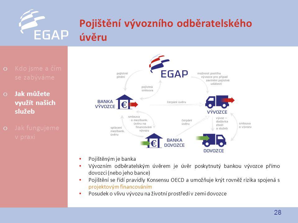 28 Pojištění vývozního odběratelského úvěru Pojištěným je banka Vývozním odběratelským úvěrem je úvěr poskytnutý bankou vývozce přímo dovozci (nebo je