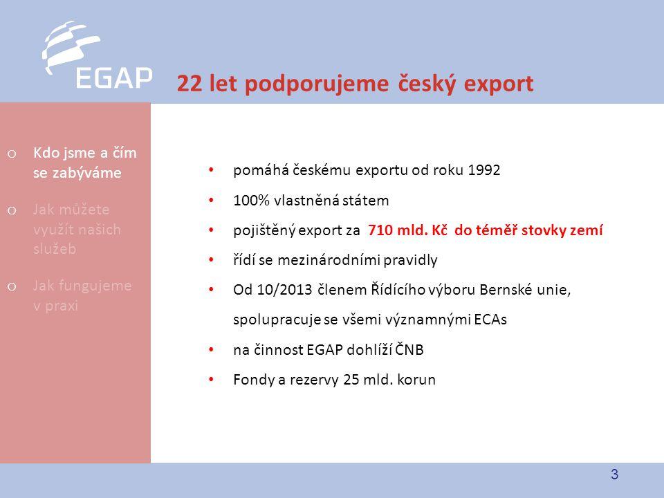 3 22 let podporujeme český export pomáhá českému exportu od roku 1992 100% vlastněná státem pojištěný export za 710 mld. Kč do téměř stovky zemí řídí