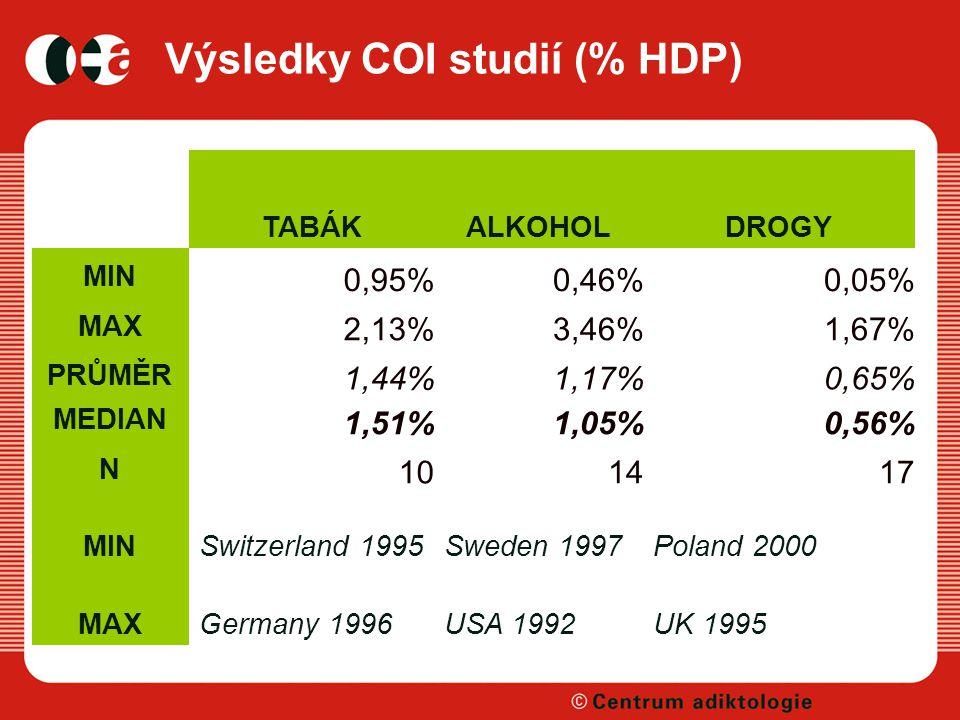 Výsledky COI studií (% HDP) TABÁKALKOHOLDROGY MIN 0,95%0,46%0,05% MAX 2,13%3,46%1,67% PRŮMĚR 1,44%1,17%0,65% MEDIAN 1,51%1,05%0,56% N 101417 MINSwitzerland 1995Sweden 1997Poland 2000 MAXGermany 1996USA 1992UK 1995
