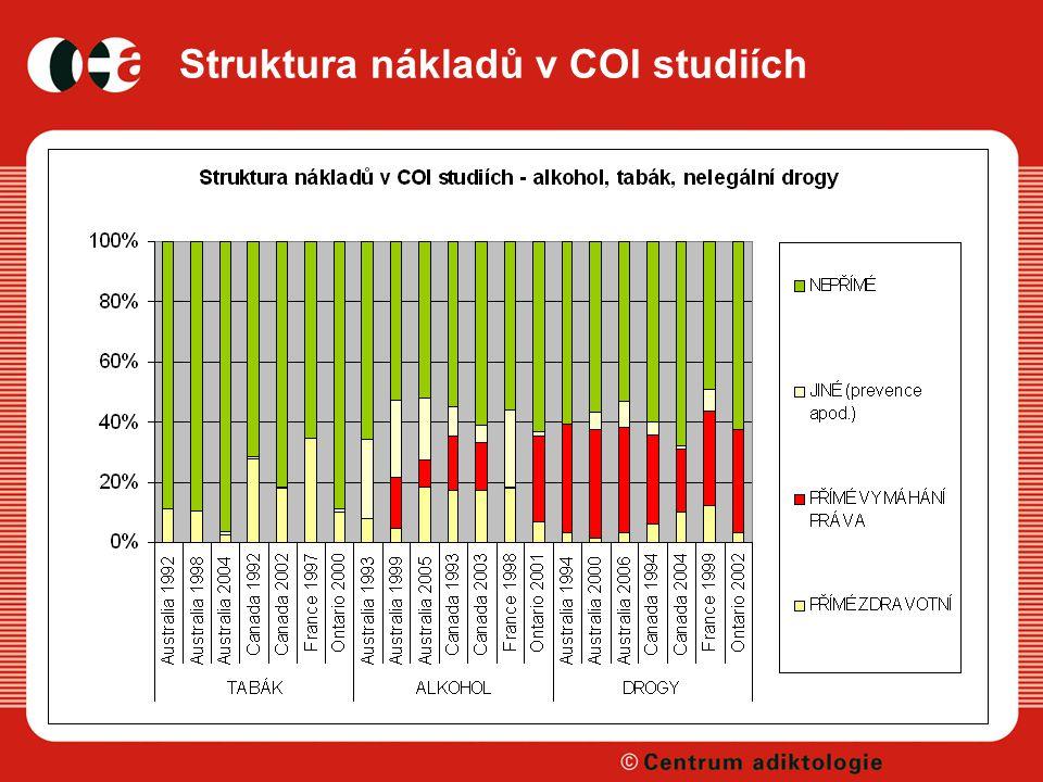 Struktura nákladů v COI studiích