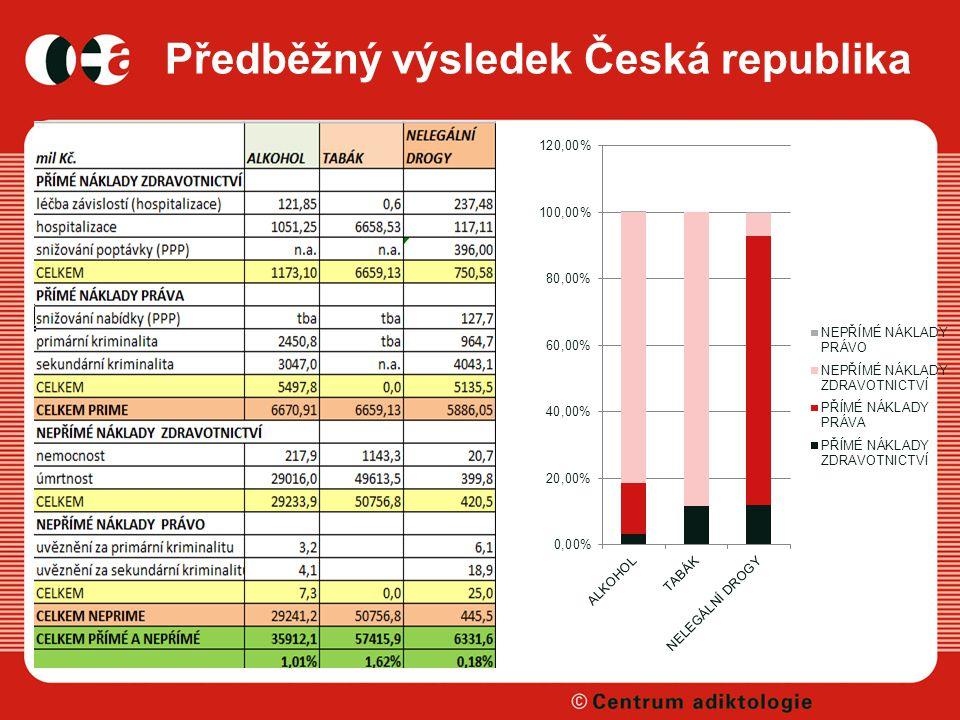 Předběžný výsledek Česká republika