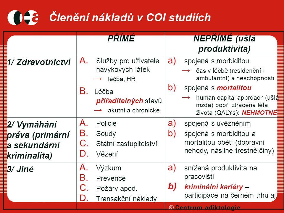Členění nákladů v COI studiích PŘÍMÉNEPŘÍMÉ (ušlá produktivita) 1/ Zdravotnictví A.