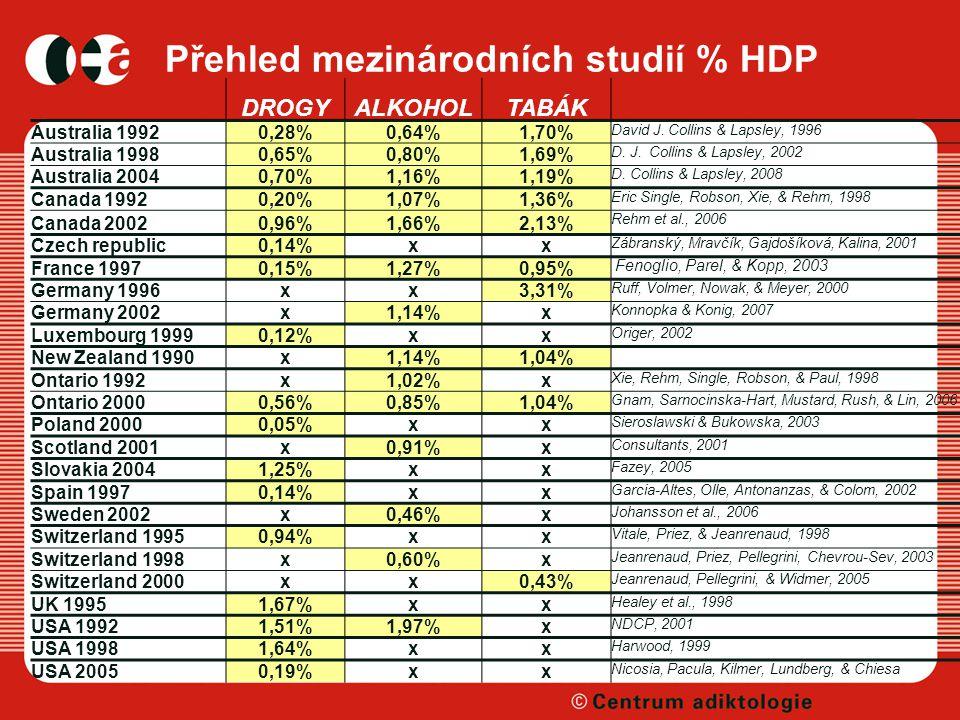 Přehled mezinárodních studií % HDP DROGYALKOHOLTABÁK Australia 19920,28%0,64%1,70% David J.