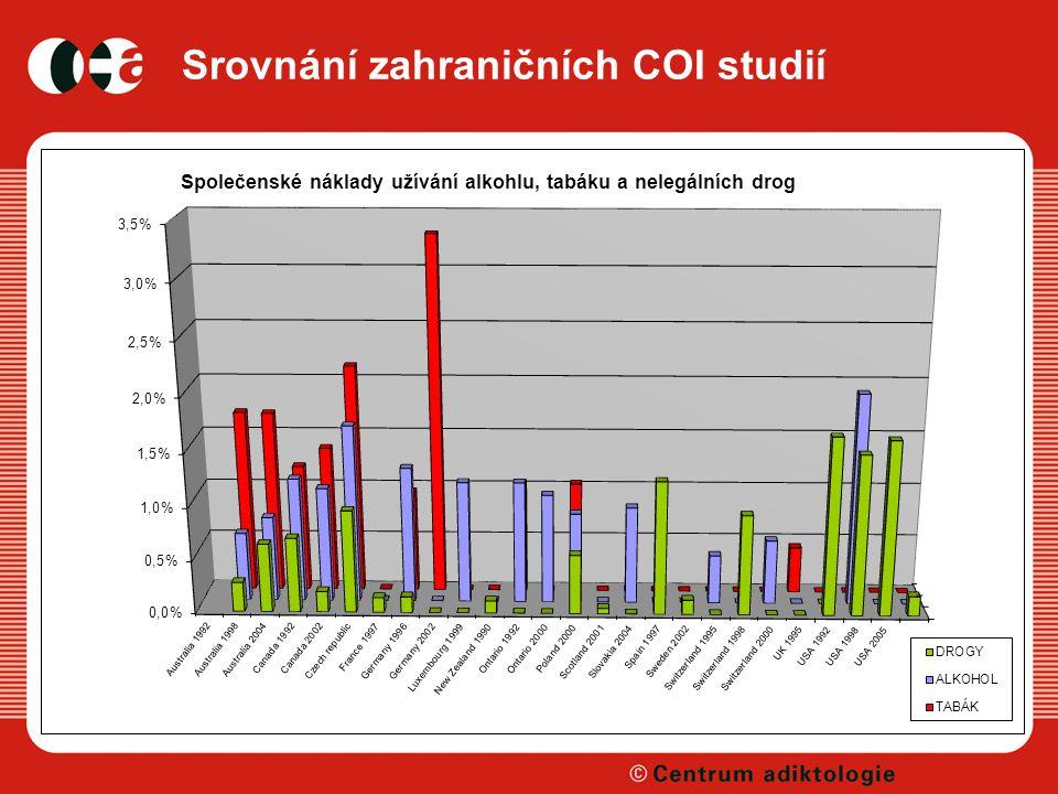 Srovnání zahraničních COI studií