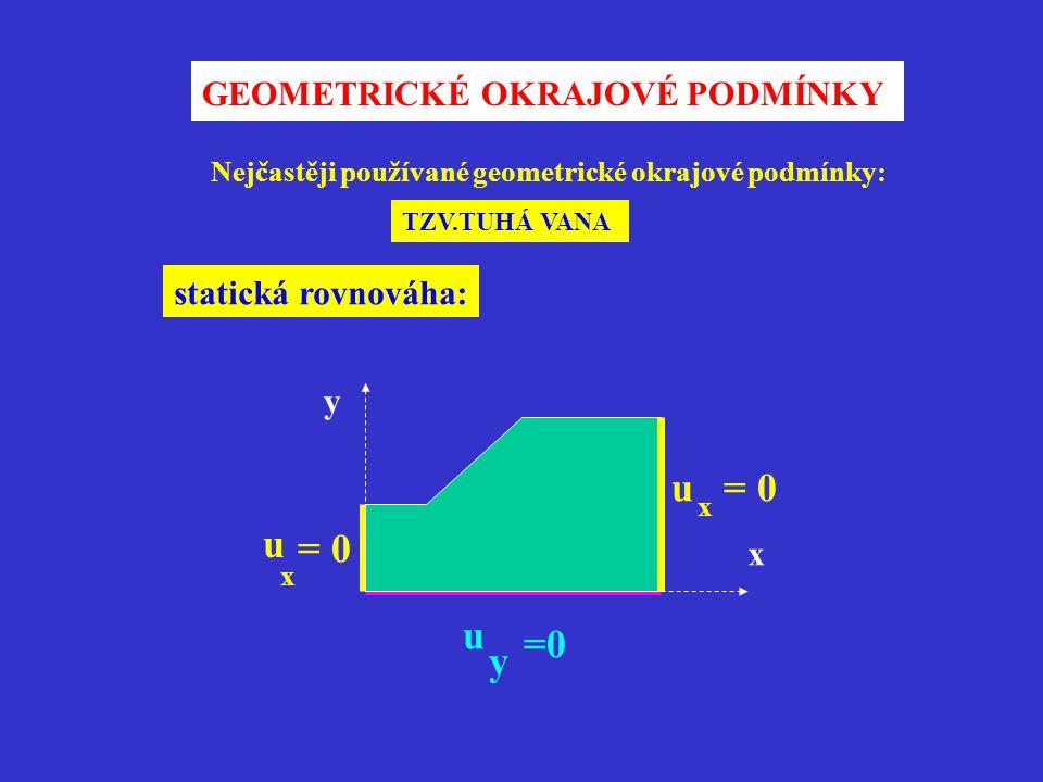 GEOMETRICKÉ OKRAJOVÉ PODMÍNKY y u y x u x = 0 x u Nejčastěji používané geometrické okrajové podmínky: TZV.TUHÁ VANA statická rovnováha: