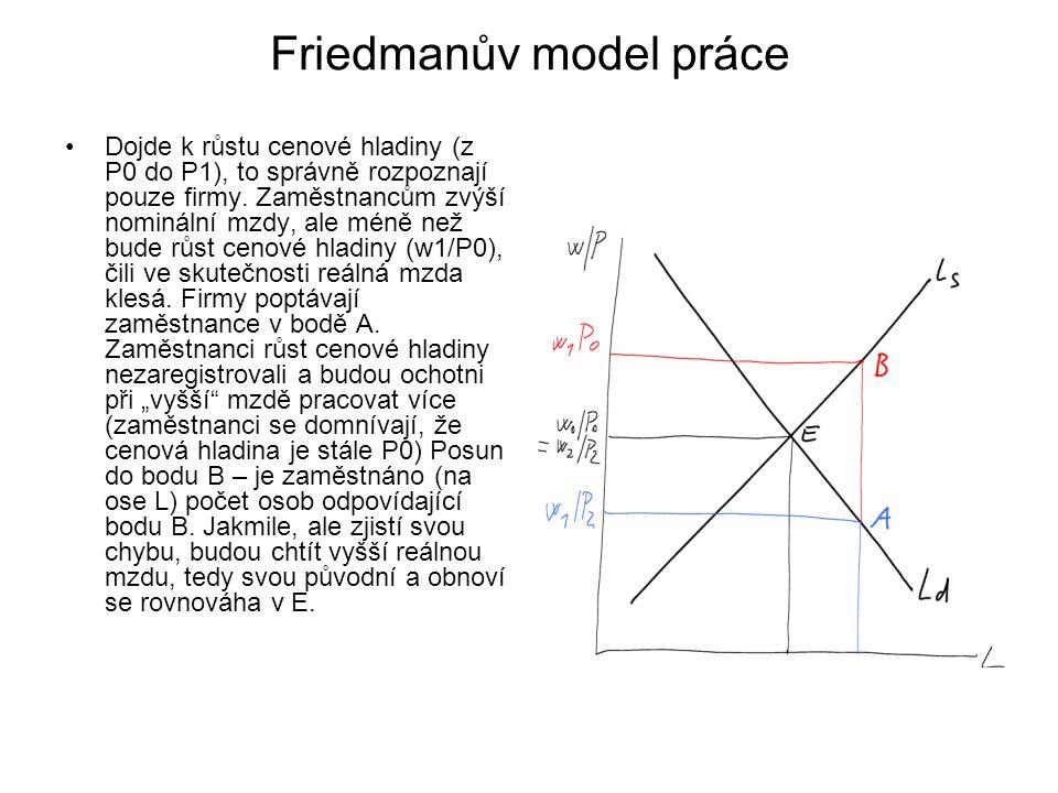 Friedmanův model práce Dojde k růstu cenové hladiny (z P0 do P1), to správně rozpoznají pouze firmy. Zaměstnancům zvýší nominální mzdy, ale méně než b
