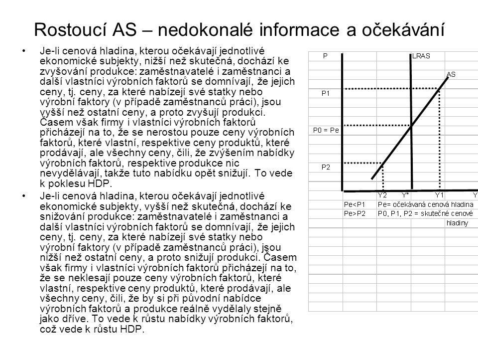 Rostoucí AS – nedokonalé informace a očekávání Je-li cenová hladina, kterou očekávají jednotlivé ekonomické subjekty, nižší než skutečná, dochází ke z