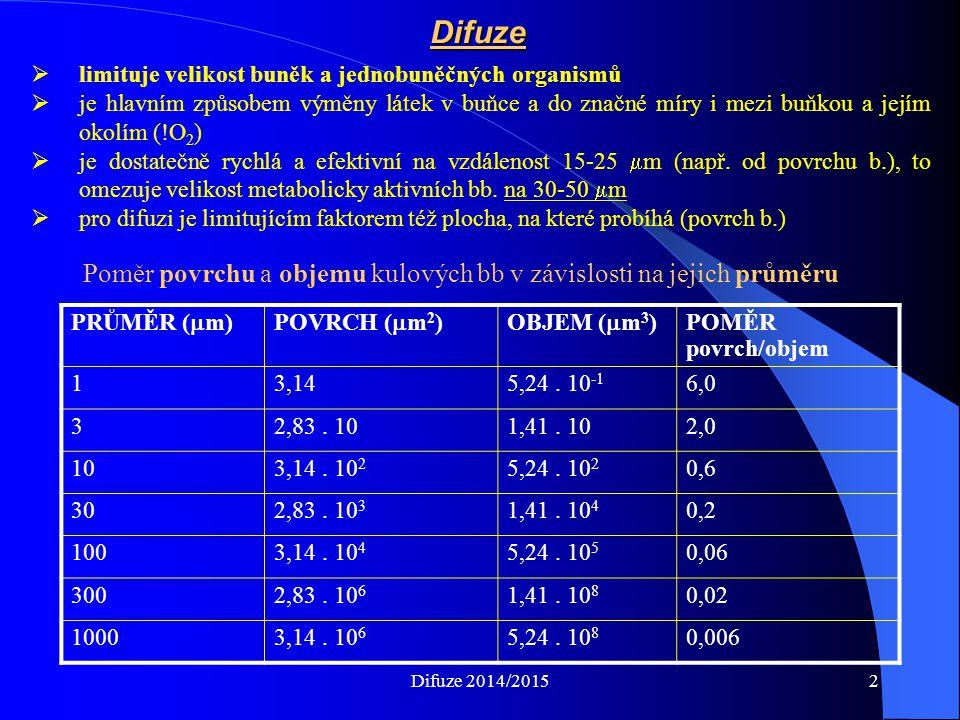 Difuze  limituje velikost buněk a jednobuněčných organismů  je hlavním způsobem výměny látek v buňce a do značné míry i mezi buňkou a jejím okolím (!O 2 )  je dostatečně rychlá a efektivní na vzdálenost 15-25  m (např.