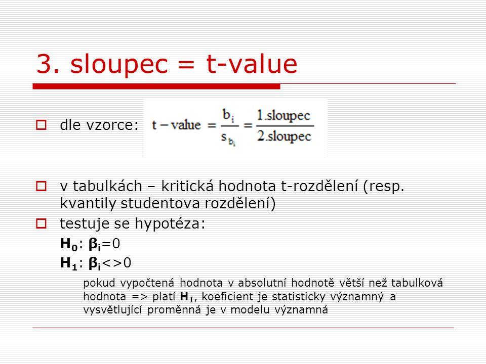 3.sloupec = t-value  dle vzorce:  v tabulkách – kritická hodnota t-rozdělení (resp.