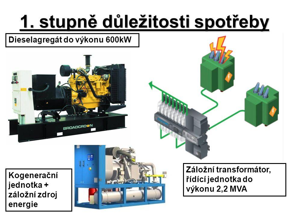 1. stupně důležitosti spotřeby Dieselagregát do výkonu 600kW Záložní transformátor, řídící jednotka do výkonu 2,2 MVA Kogenerační jednotka + záložní z