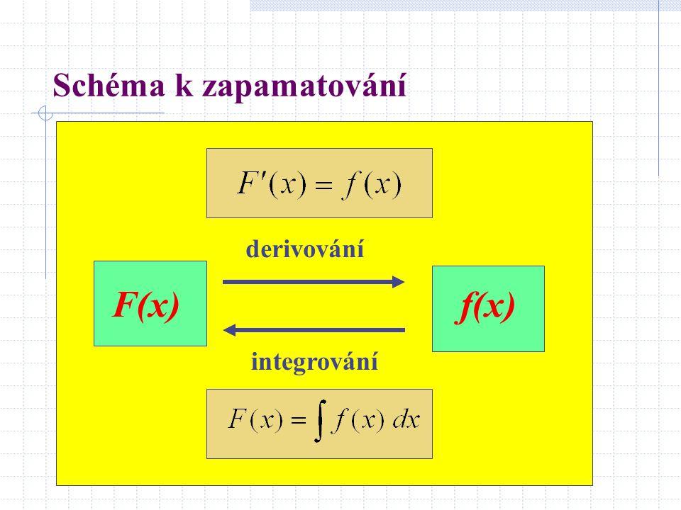Schéma k zapamatování f(x)F(x) derivování integrování