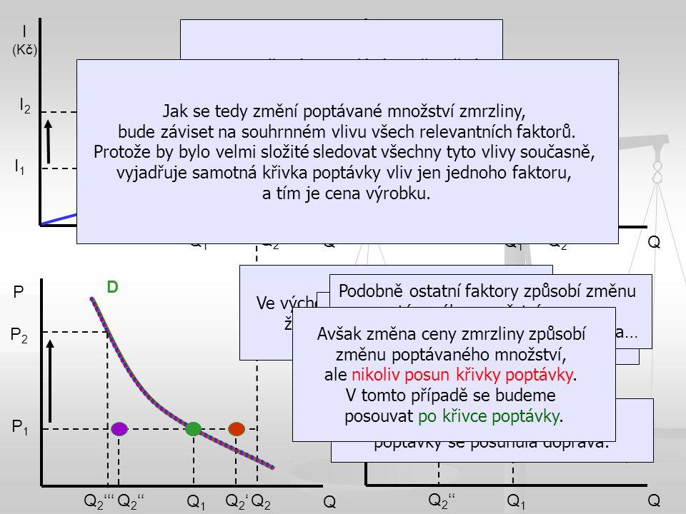 P1P1 Q1Q1 D Q2Q2 Q I (Kč) I1I1 I2I2 Q1Q1 Q2Q2 Q Teplota (°C) t1t1 t2t2 Q1Q1 Q2'Q2' Q Konkurence (množství substitutů) Q1Q1 Q2Q2 Q1Q1 Q 2 '' Q2'Q2' Q 2