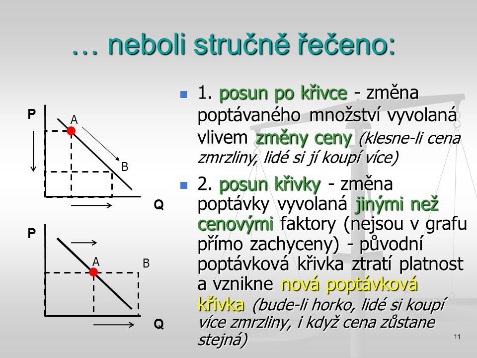 11 … neboli stručně řečeno: 2. posun křivky - změna poptávky vyvolaná jinými než cenovými faktory (nejsou v grafu přímo zachyceny) - původní poptávkov