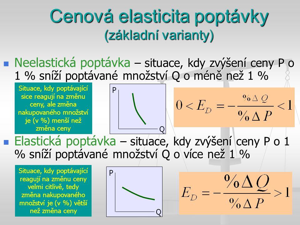 Cenová elasticita poptávky (základní varianty) – situace, kdy zvýšení ceny P o 1 % sníží poptávané množství Q o méně než 1 % Neelastická poptávka – si