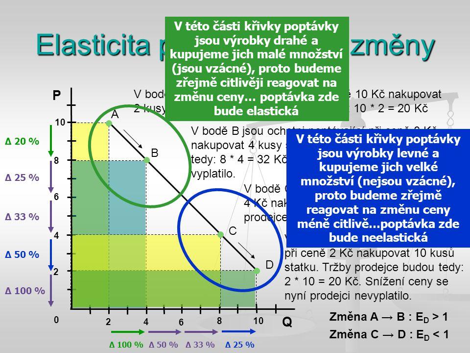 Elasticita poptávky a její změny P Q 2 4 6 8 10 0 2 4 6 8 V bodě A jsou ochotni poptávající při ceně 10 Kč nakupovat 2 kusy statku. Tržby prodejce bud