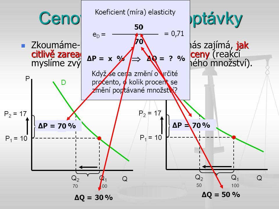 Q P D Cenová elasticita poptávky Zkoumáme-li elasticitu poptávky, pak nás zajímá, jak citlivě zareaguje poptávající na změnu ceny (reakcí myslíme zvýš