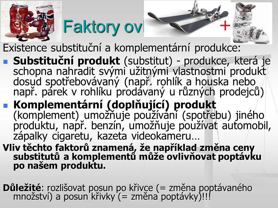 Faktory ovlivňující D Existence substituční a komplementární produkce: Substituční produkt (substitut) - produkce, která je schopna nahradit svými uži