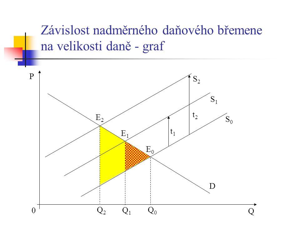 P Q Q1Q1 Q0Q0 S1S1 S0S0 D E0E0 E1E1 0 t1t1 S2S2 E2E2 t2t2 Q2Q2 Závislost nadměrného daňového břemene na velikosti daně - graf