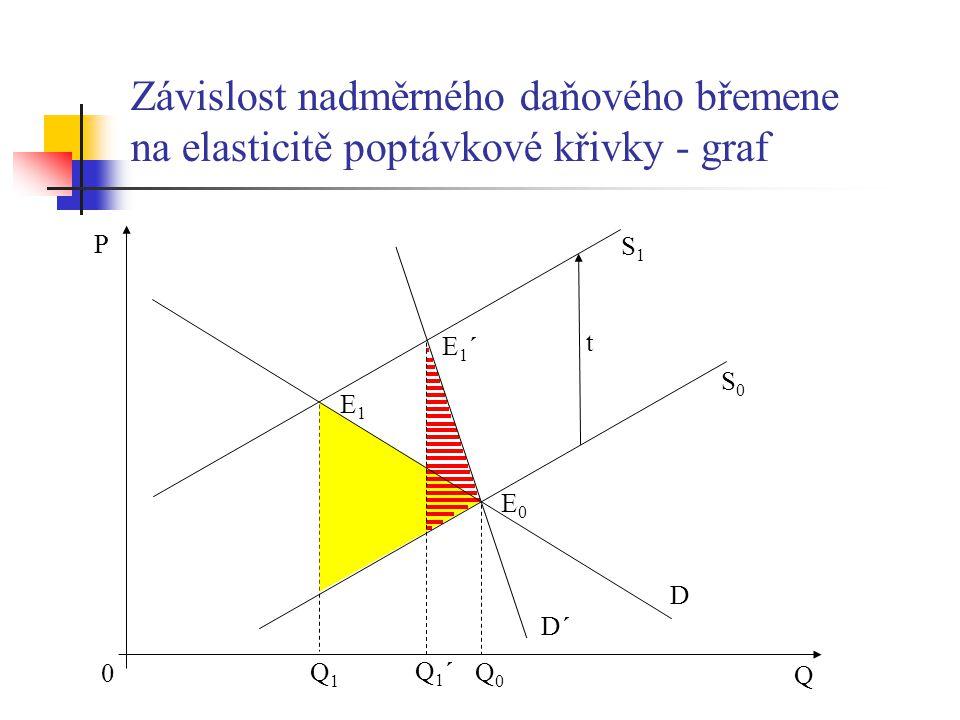 Závislost nadměrného daňového břemene na elasticitě poptávkové křivky - graf P Q Q1´Q1´ Q1Q1 S1S1 S0S0 D E1E1 E1´E1´ 0 t E0E0 Q0Q0 D´D´