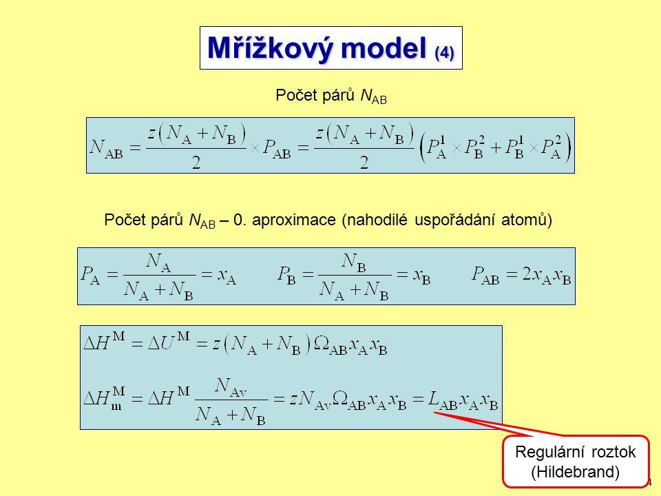 14/24 Mřížkový model (4) Počet párů N AB Počet párů N AB – 0.