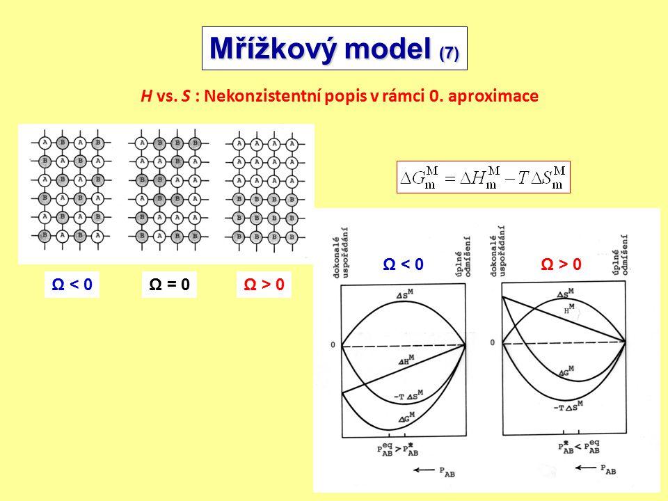 17/24 Ω < 0Ω > 0 Mřížkový model (7) H vs.S : Nekonzistentní popis v rámci 0.
