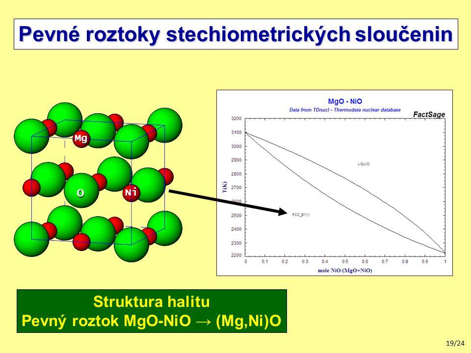 19/24 Pevné roztoky stechiometrických sloučenin Struktura halitu Pevný roztok MgO-NiO → (Mg,Ni)O Mg O Ni