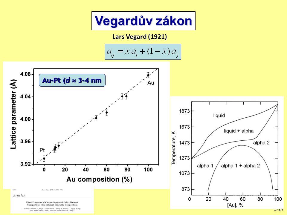 9/24 Vegardův zákon Lars Vegard (1921) Au-Pt (d  3-4 nm