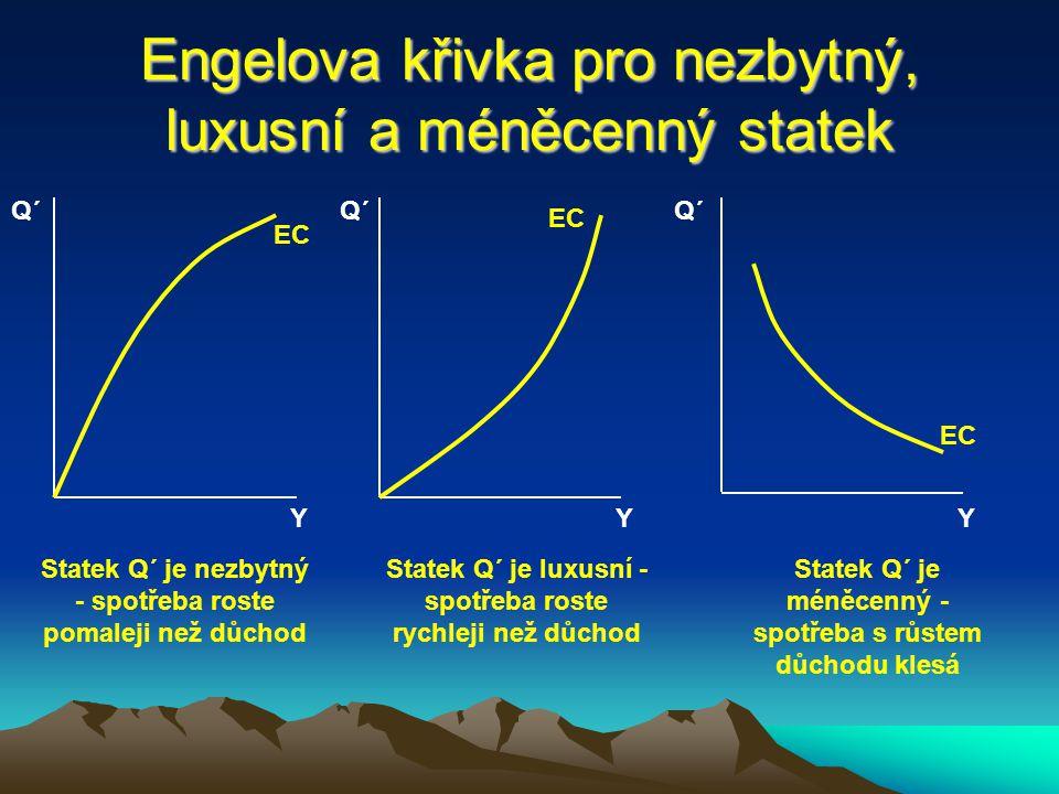 Engelova křivka - odvození Q´ 1 E1E1 E2E2 E3E3 ICC Q´ 2 Y3Y3 Y2Y2 Y1Y1 Q´ 3 Q´ 2 Q´ 1 Y1Y1 Y2Y2 Y3Y3 Y Q´ EC