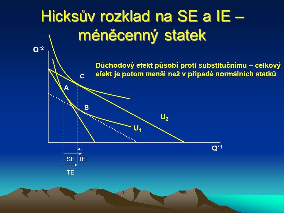 Hicksův rozklad na SE a IE – normální statky Q´ 1 Q´ 2 U1U1 U2U2 SEIE A TE B C Posun z A do B – substituční efekt, nemění se úroveň užitku Posun z B do C – důchodový efekt, přechod na vyšší IC Posun z A do C – celkový efekt, součet SE a IE