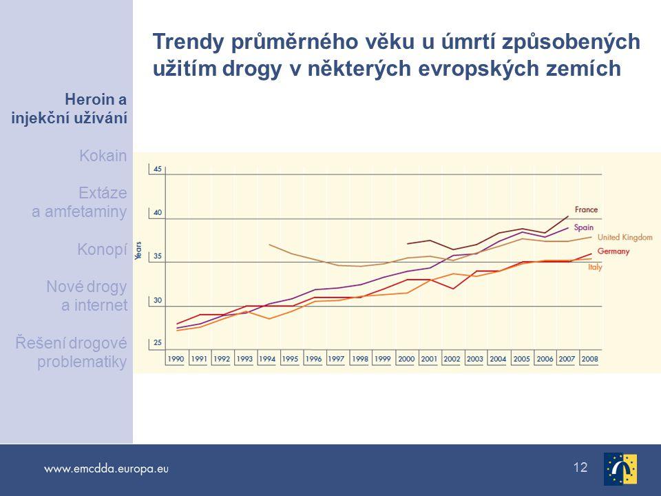12 Trendy průměrného věku u úmrtí způsobených užitím drogy v některých evropských zemích Heroin a injekční užívání Kokain Extáze a amfetaminy Konopí Nové drogy a internet Řešení drogové problematiky