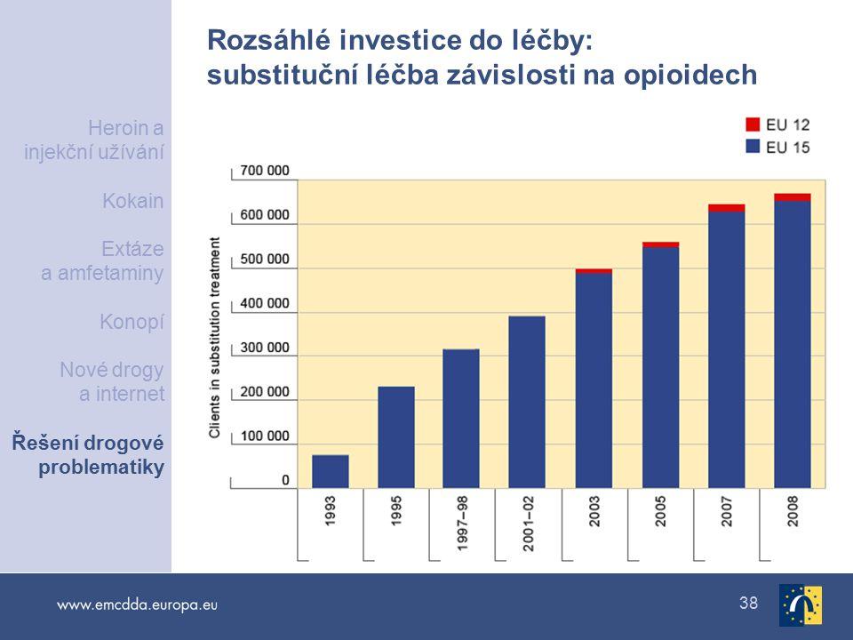 38 Rozsáhlé investice do léčby: substituční léčba závislosti na opioidech Heroin a injekční užívání Kokain Extáze a amfetaminy Konopí Nové drogy a internet Řešení drogové problematiky