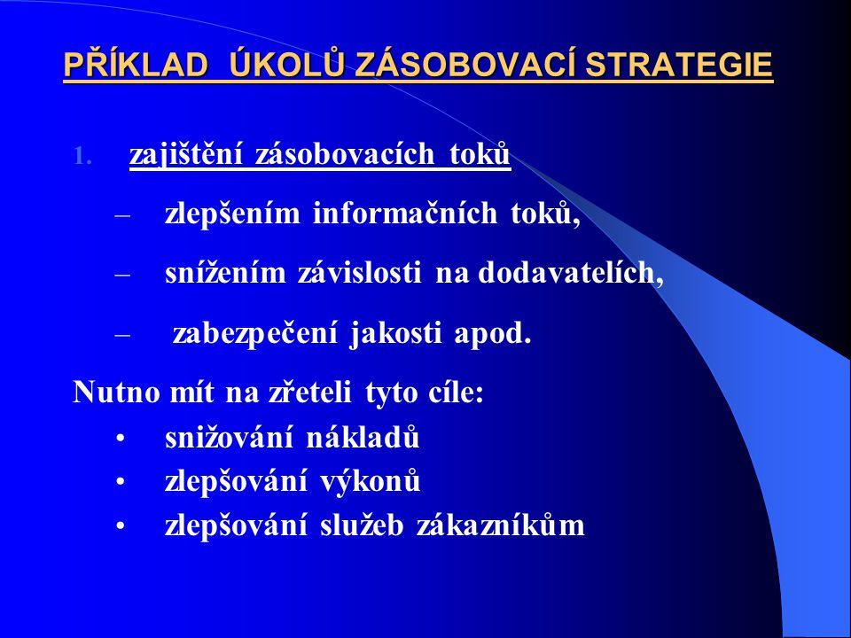 PŘÍKLAD ÚKOLŮ ZÁSOBOVACÍ STRATEGIE 1. zajištění zásobovacích toků – zlepšením informačních toků, – snížením závislosti na dodavatelích, – zabezpečení