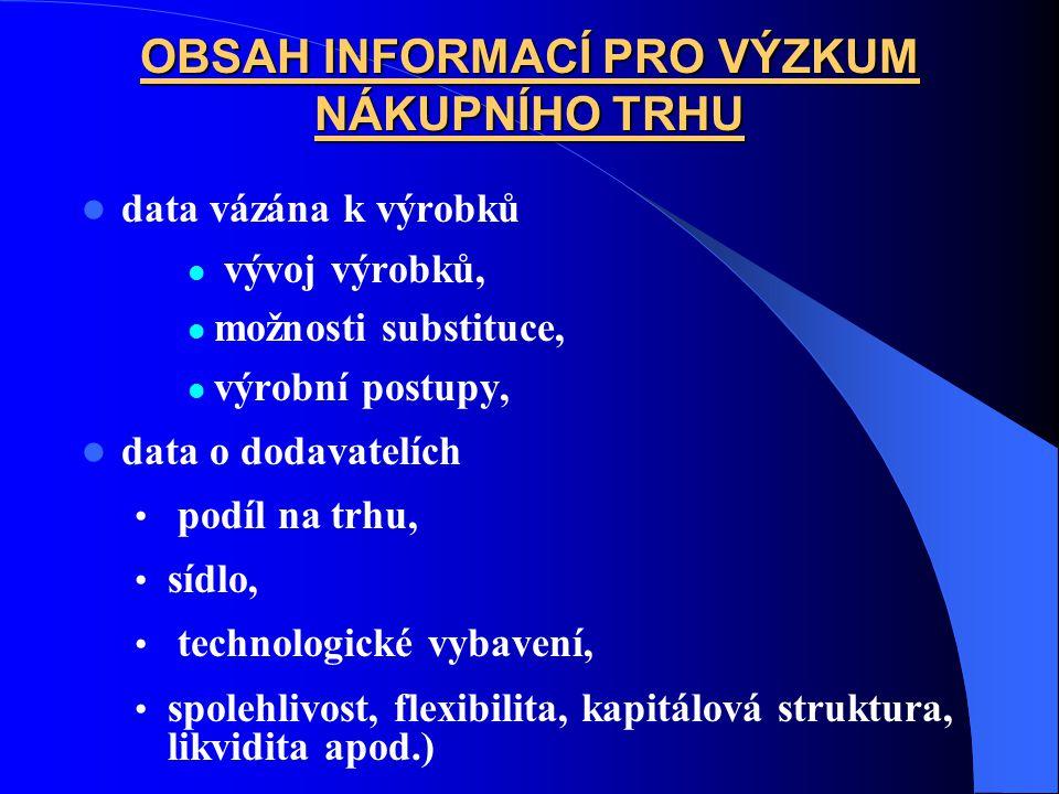 OBSAH INFORMACÍ PRO VÝZKUM NÁKUPNÍHO TRHU data vázána k výrobků vývoj výrobků, možnosti substituce, výrobní postupy, data o dodavatelích podíl na trhu