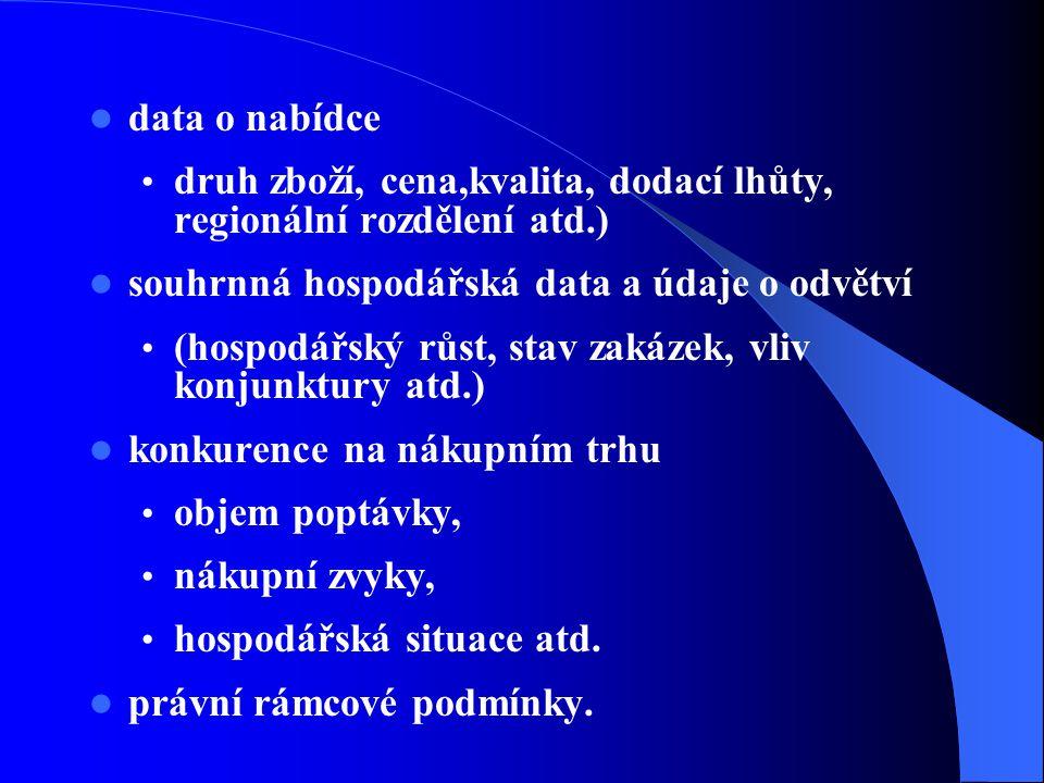 data o nabídce druh zboží, cena,kvalita, dodací lhůty, regionální rozdělení atd.) souhrnná hospodářská data a údaje o odvětví (hospodářský růst, stav