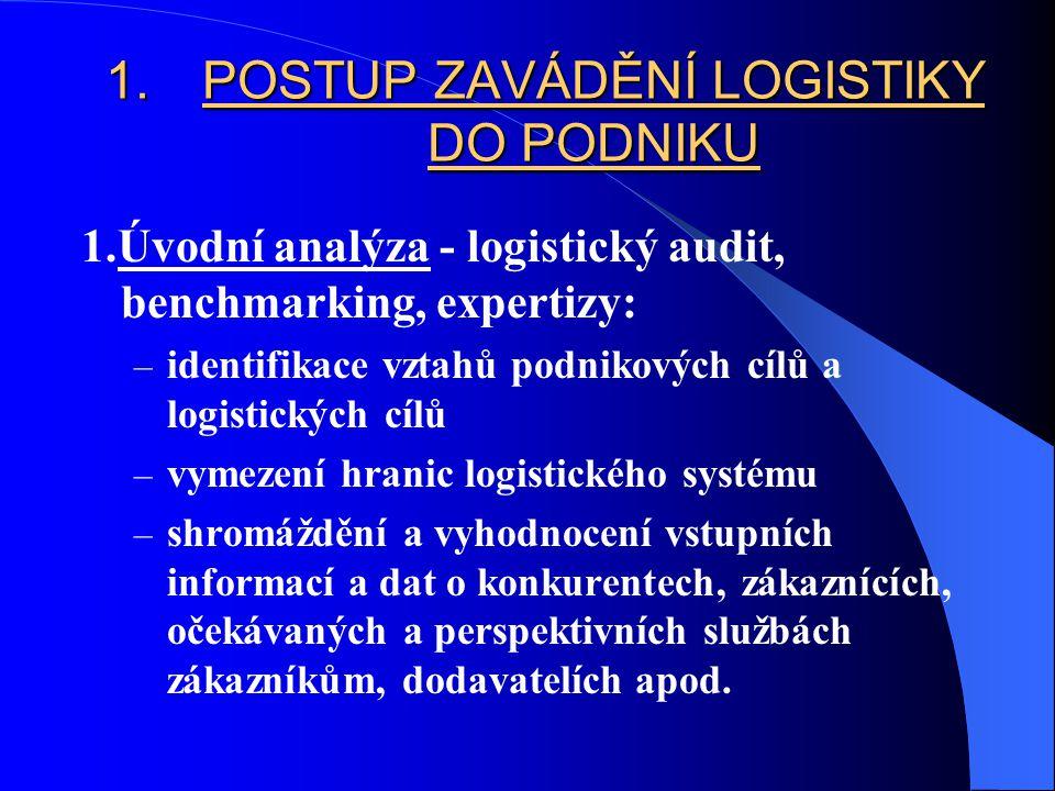 1.POSTUP ZAVÁDĚNÍ LOGISTIKY DO PODNIKU 1.Úvodní analýza - logistický audit, benchmarking, expertizy: – identifikace vztahů podnikových cílů a logistic