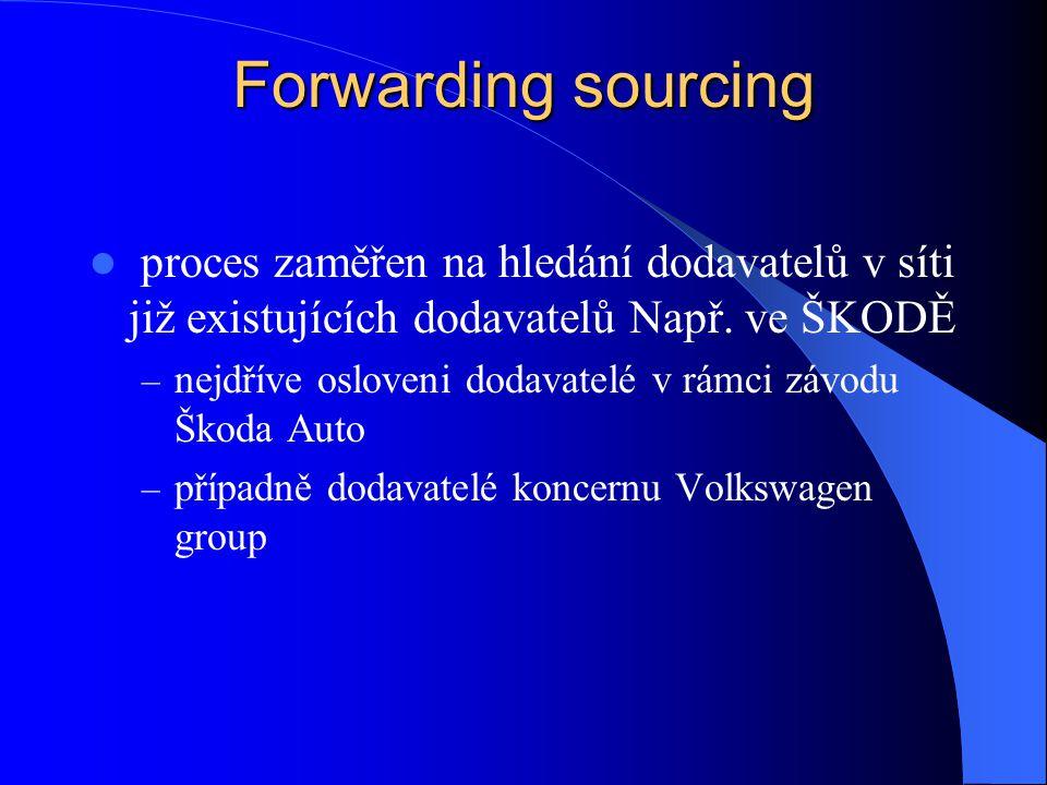 Forwarding sourcing proces zaměřen na hledání dodavatelů v síti již existujících dodavatelů Např. ve ŠKODĚ – nejdříve osloveni dodavatelé v rámci závo