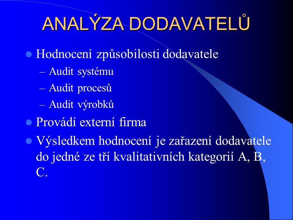 ANALÝZA DODAVATELŮ Hodnocení způsobilosti dodavatele – Audit systému – Audit procesů – Audit výrobků Provádí externí firma Výsledkem hodnocení je zařa