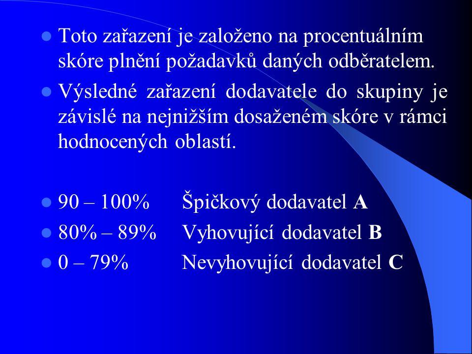 Toto zařazení je založeno na procentuálním skóre plnění požadavků daných odběratelem. Výsledné zařazení dodavatele do skupiny je závislé na nejnižším