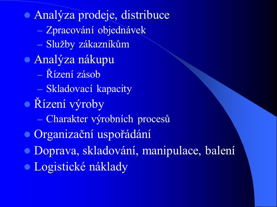 Analýza prodeje, distribuce – Zpracování objednávek – Služby zákazníkům Analýza nákupu – Řízení zásob – Skladovací kapacity Řízení výroby – Charakter