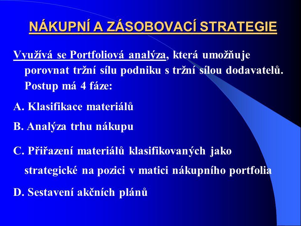 NÁKUPNÍ A ZÁSOBOVACÍ STRATEGIE Využívá se Portfoliová analýza, která umožňuje porovnat tržní sílu podniku s tržní sílou dodavatelů. Postup má 4 fáze: